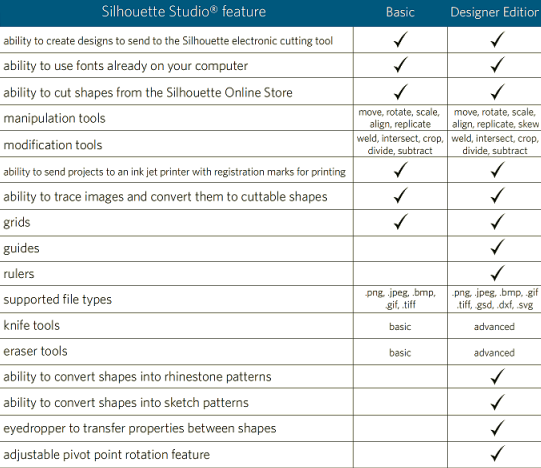 Silhouette Designer Edition overview of features